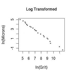 Micron Versus Grit (log Scale)